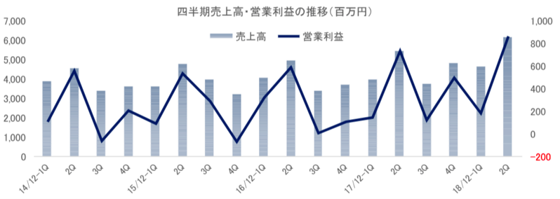 四半期売上高・営業利益の推移