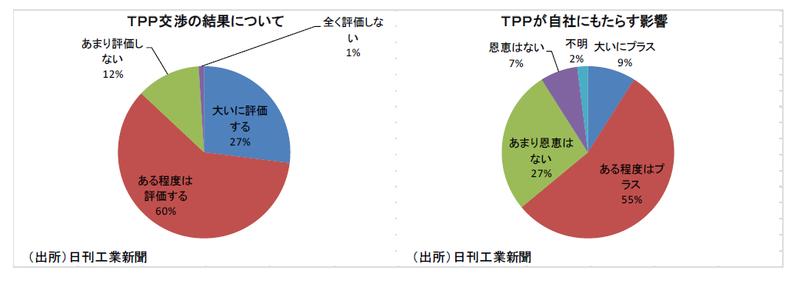中小企業のTPP活用戦略
