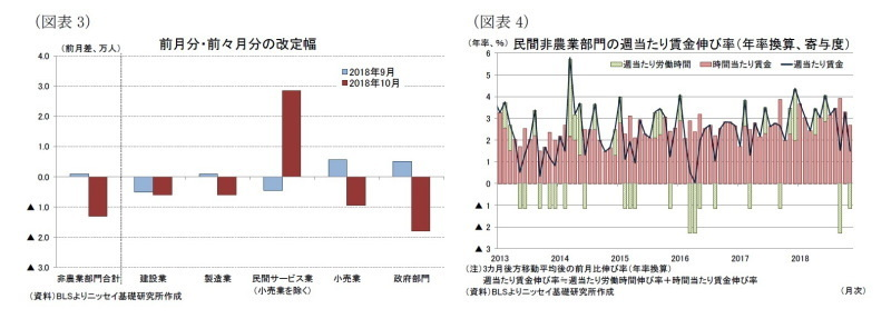 米雇用統計