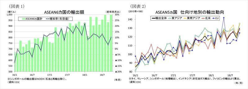 ASEANの貿易統計