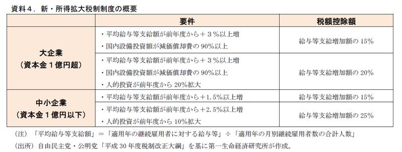 2018年度税制改正大綱のポイント整理