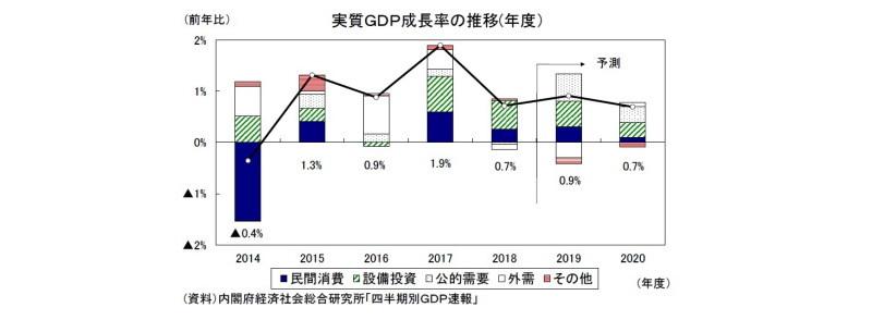 2019・2020年度経済見通し