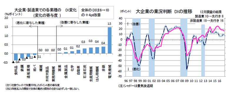 業況改善+4、景気再拡大に転ず