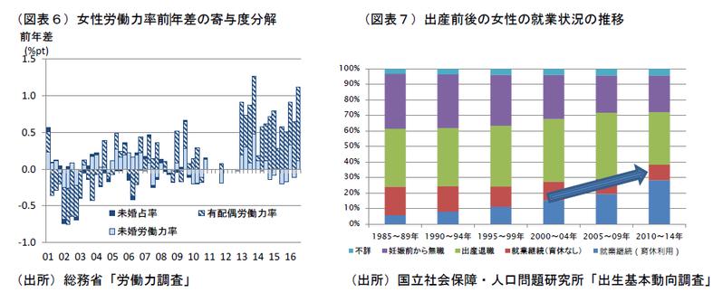 労働力人口は人口減少圧力を超える
