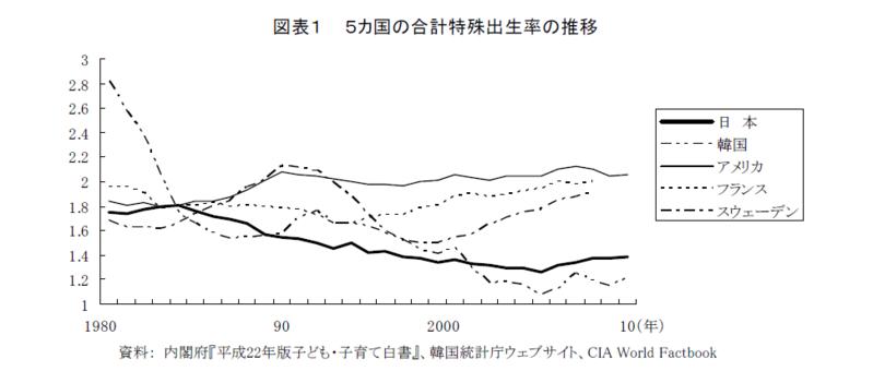 結婚と出産の国際比較