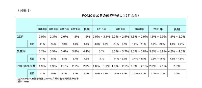 12月米FOMC