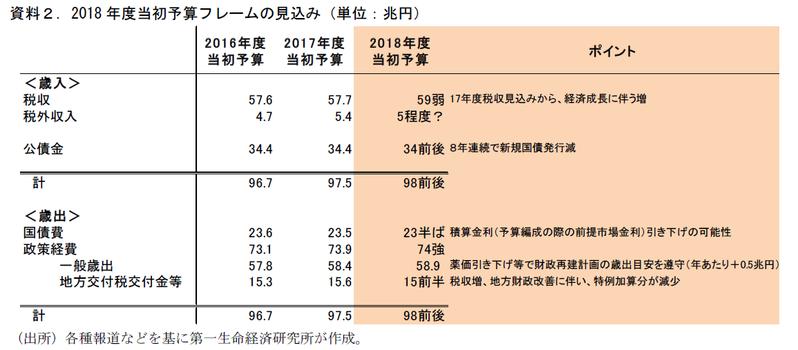 17年度補正・18年度当初予算案フレーム予測