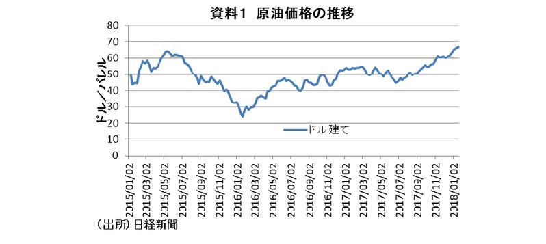 景気回復の重石になる原油価格上昇