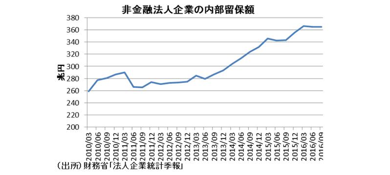 経済政策面から見た2017年の日本経済