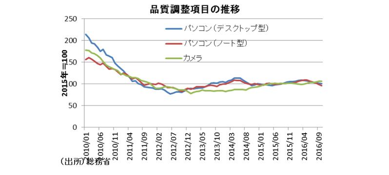 正しい消費者物価の見方