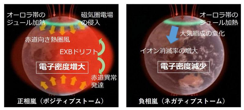 電離圏嵐が生じた際に生じ得ると考えられている事象のメカニズム