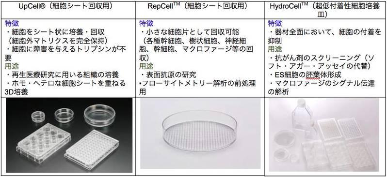 細胞培養器材ラインナップ