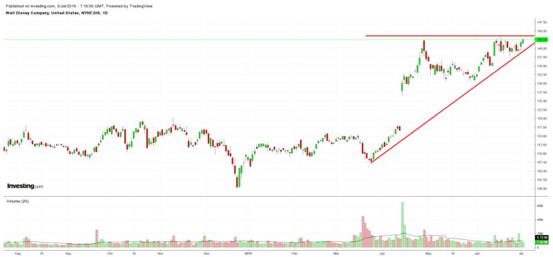 DIS Chart