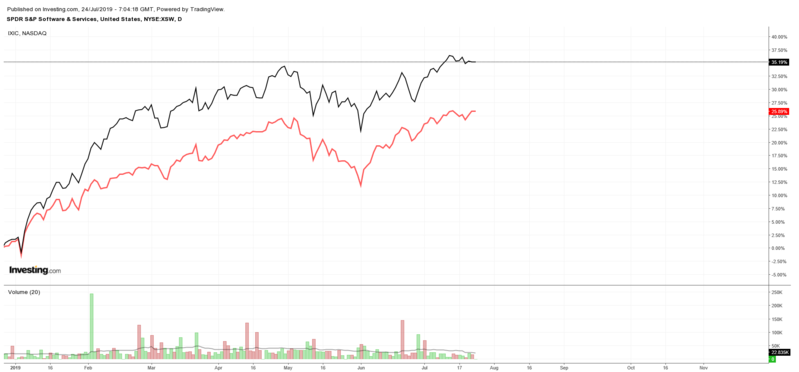 SPDR S&P Software & Services ETF vs. Nasdaq