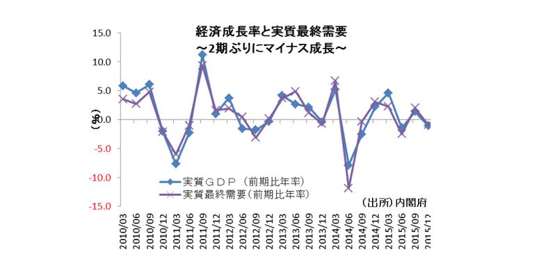 交易条件の改善を反映しない実質GDP