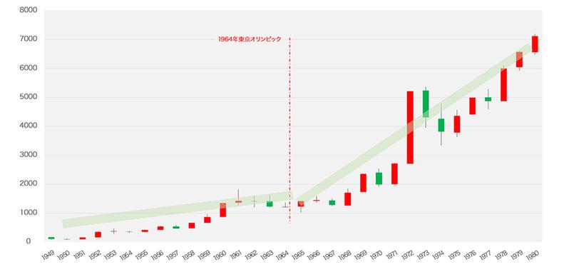 1964年東京オリンピック前後の日経平均株価推移 年足30年チャート