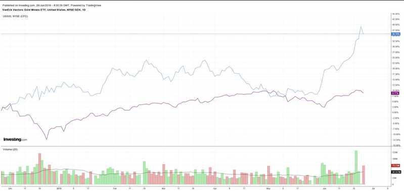 GDX vs S&P 500 Daily Chart