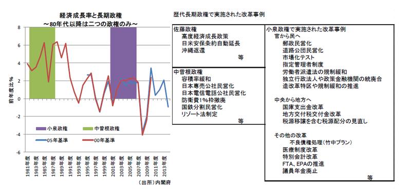 消費税率引き上げ時期と景気循環