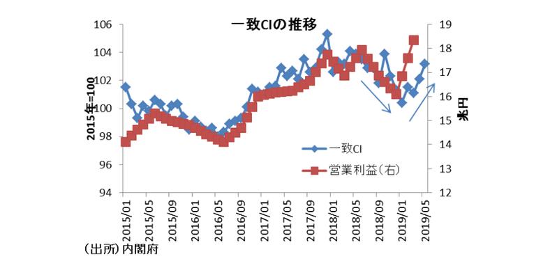 冷夏が日本経済に及ぼす影響