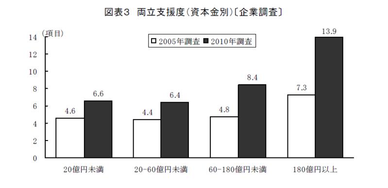 企業における両立支援の転換期