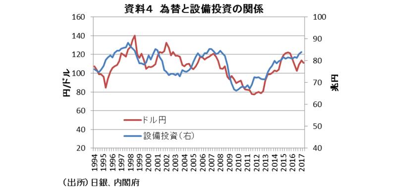 株価と為替がもたらす景気循環