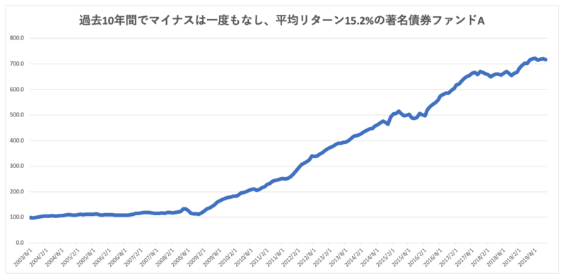 Bloomberg,Dow Jones Industrial Average,(2019年4月1日〜2020年3月16日)3月17日18時時点