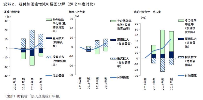 人手不足が変える日本経済①