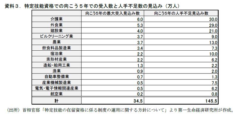 外国人労働者、4月から受入拡大へ