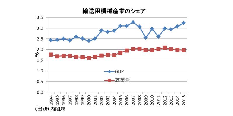 自動車減産のマクロ経済的影響