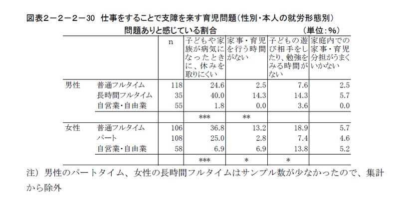 『日本人のライフスタイル及び生活観等 に関する調査研究』