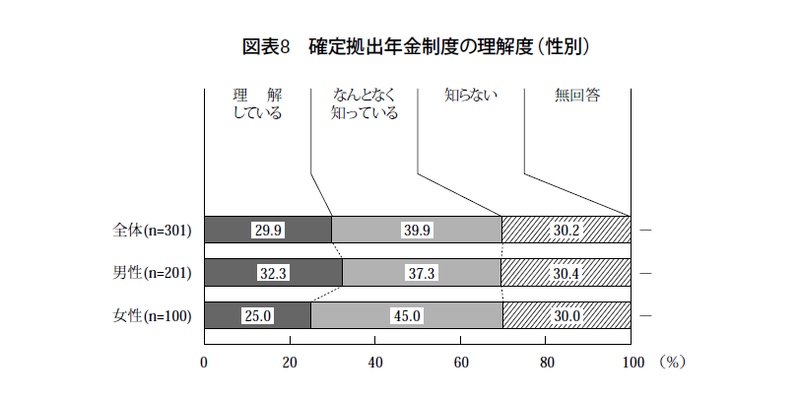 退職金制度に関する意識調査