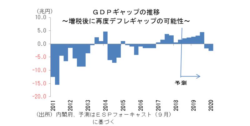 消費税率再引上げのマクロ的影響