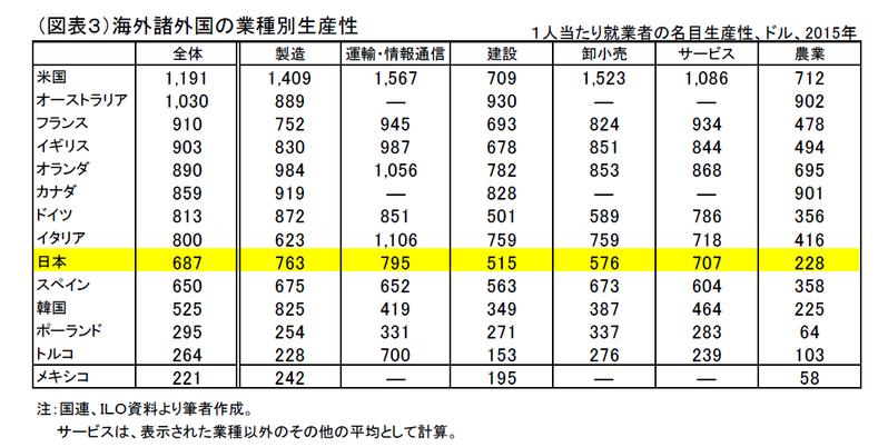 日本の生産性の弱点