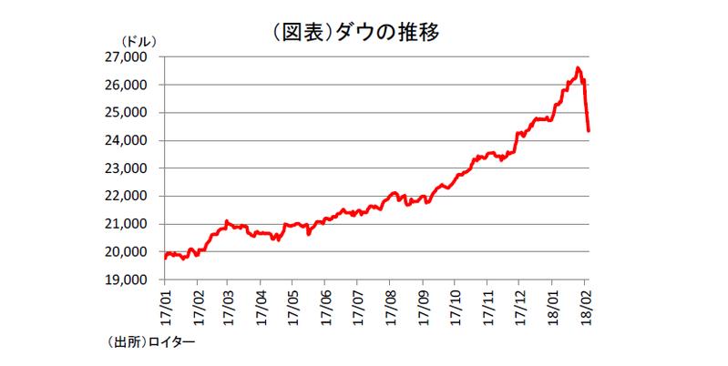 同時株安でリーマンショックは再来するか