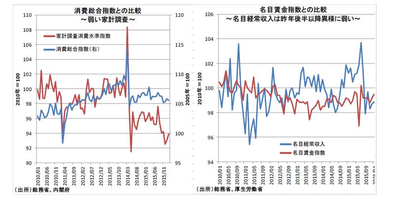 世界の潮流と逆行する日本の経済統計
