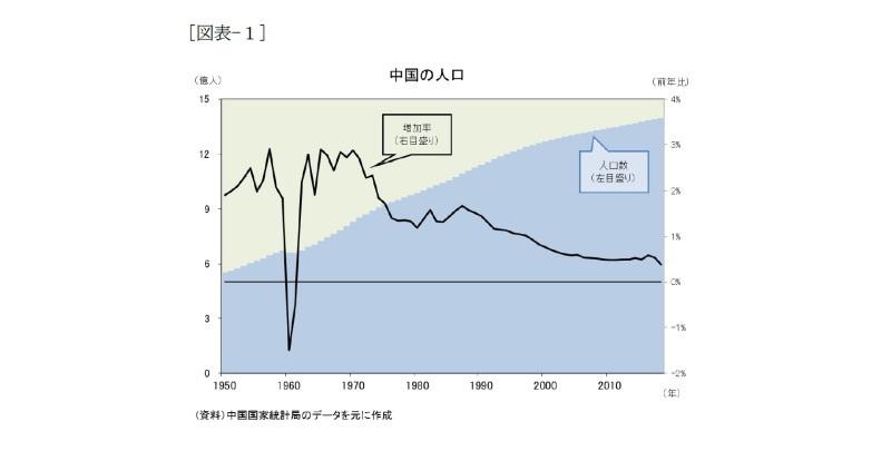 中国経済,人口問題