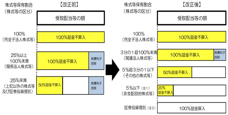 元野村證券PBの税理士が語る税制講座(11)上場企業オーナーは株式配当をどのように節税しているのか?