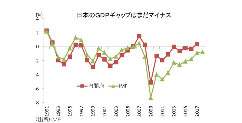まだ需要不足の日本経済