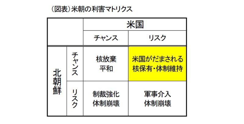 米輸入制限と米朝会談の思惑