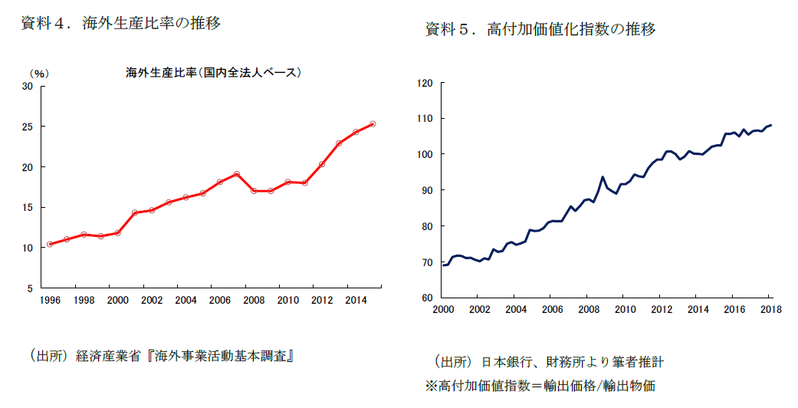 貿易戦争で高まる不確実性と日本の輸出への影響