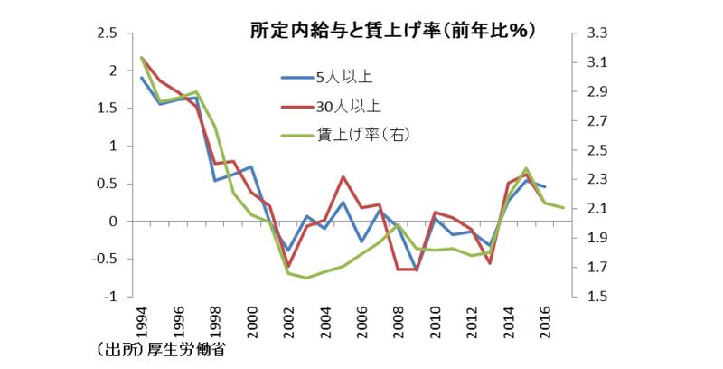2018年以降の経済展望