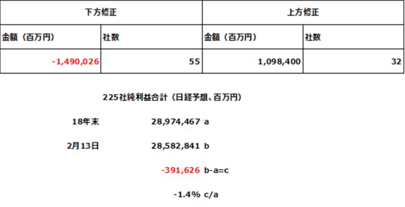 日経平均構成銘柄の業績修正(年初来、純利益)