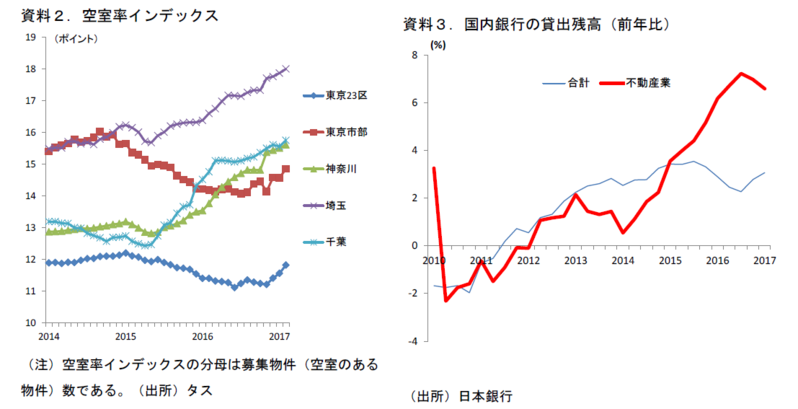 住宅着工戸数の見通し(2017・18年度)
