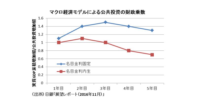 日本以外で進む財政出動の議論