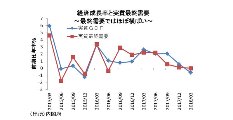 本当は2期連続悪化の日本経済