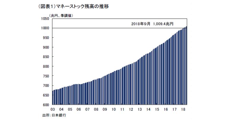 マネーストック1,000 兆円の矛盾