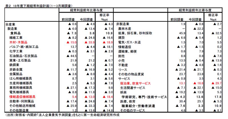 景気予測調査から見た期末決算と来期業績