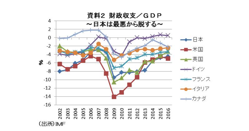 財政再建の誤解