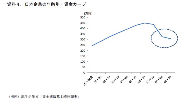 「生涯現役」を日本経済再生の切り札に