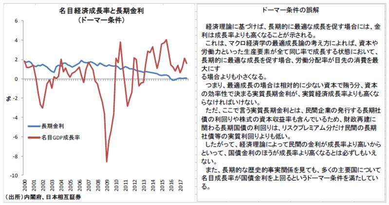 景気配慮の財政再建が必要な理由②